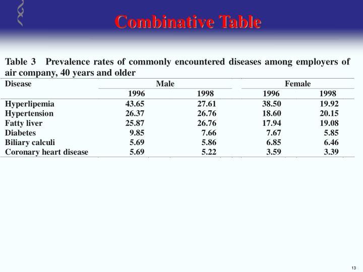Combinative Table