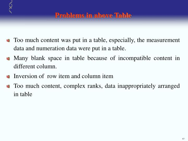 Problems in above Table