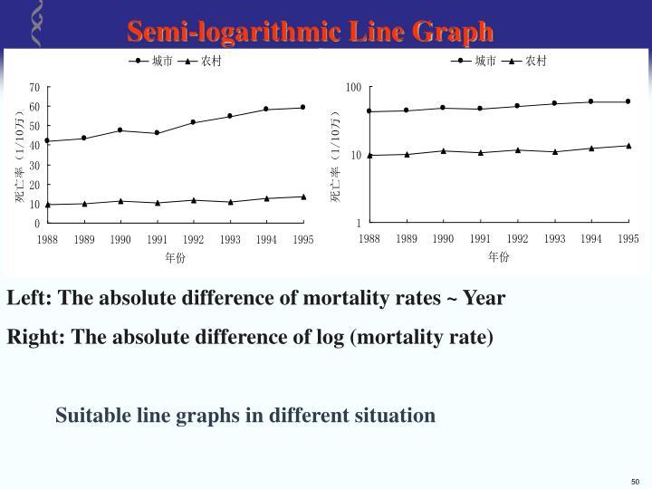Semi-logarithmic Line Graph