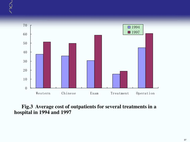 Fig.3  Average cost of outpatients for several treatments in a         hospital in 1994 and 1997