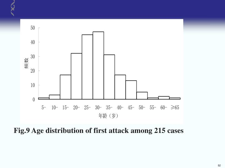 Fig.9 Age distribution of first attack among 215 cases