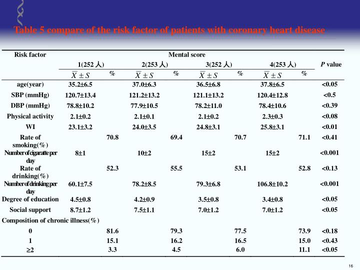Table 5 compare of the risk factor of patients with coronary heart disease