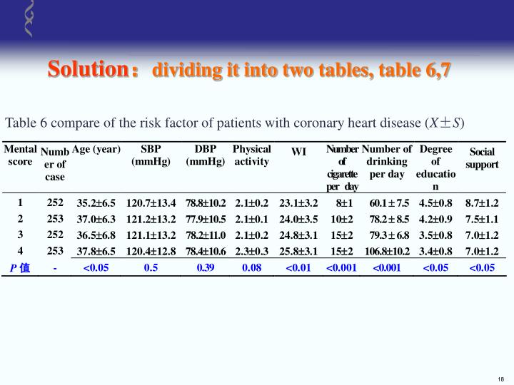 Table 6 compare of the risk factor of patients with coronary heart disease (