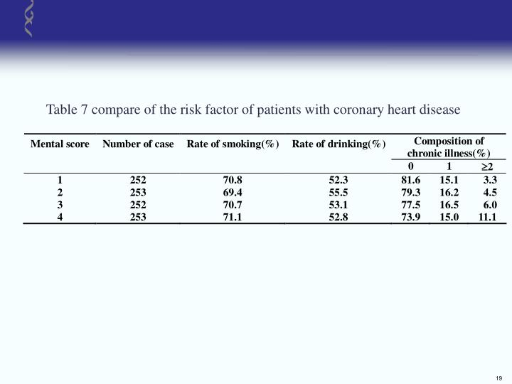 Table 7 compare of the risk factor of patients with coronary heart disease