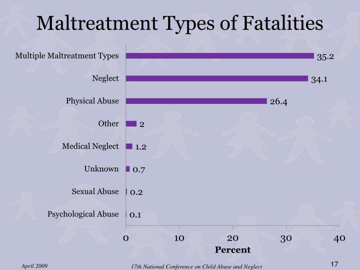 Maltreatment Types of Fatalities