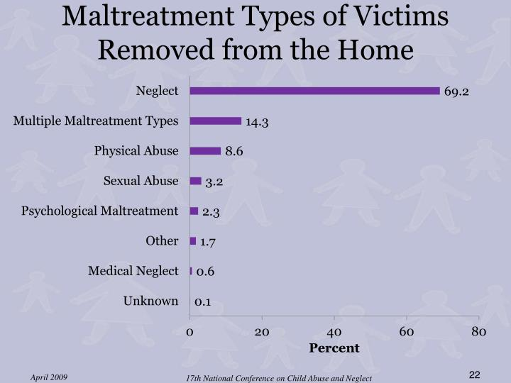 Maltreatment Types of Victims