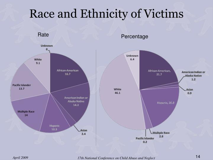 Race and Ethnicity of Victims