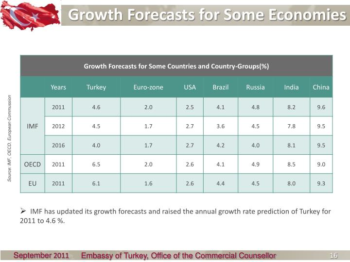 Growth Forecasts for Some Economies
