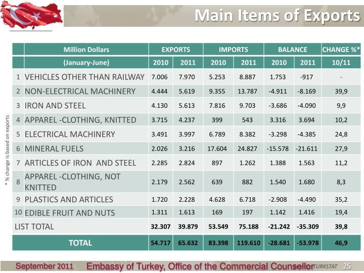Main Items of Exports