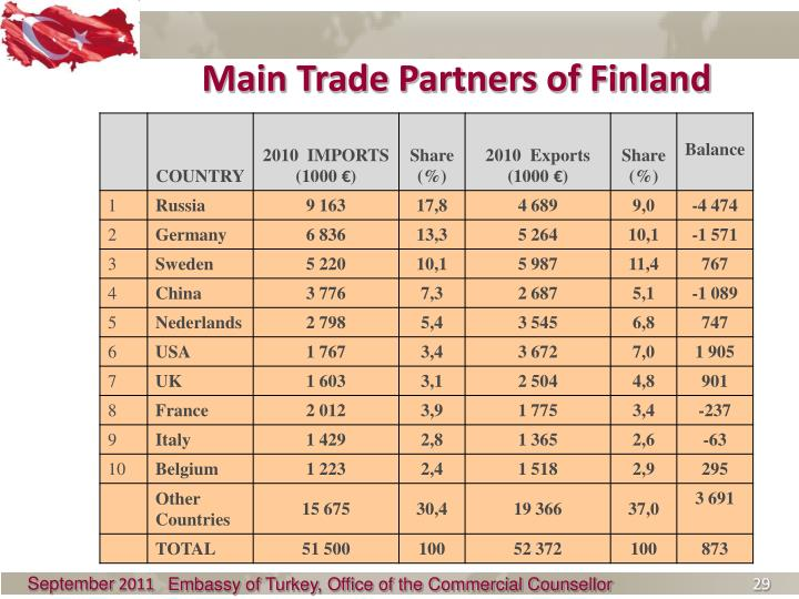Main Trade Partners of Finland