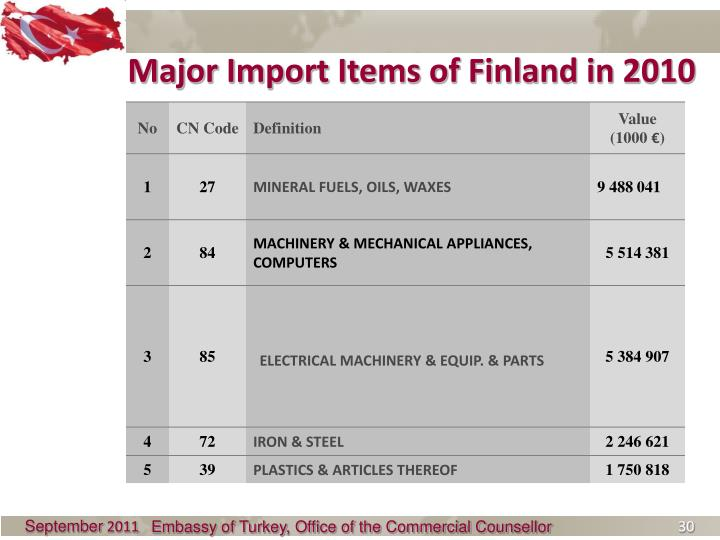 Major Import Items of Finland in 2010