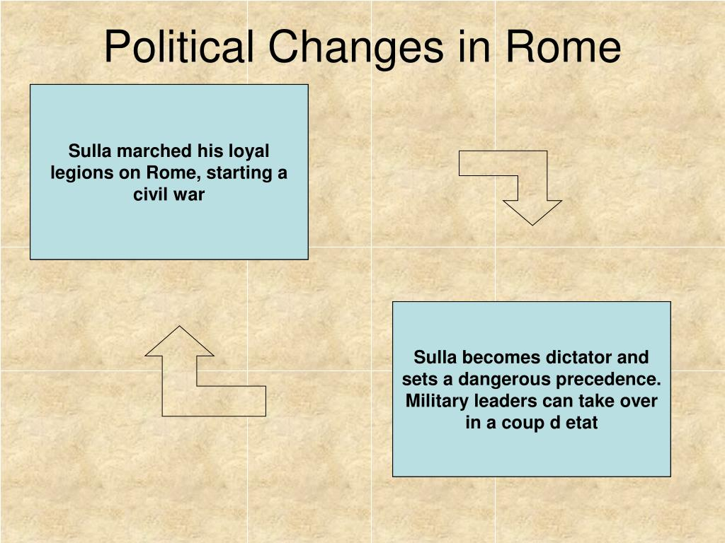 Political Changes in Rome