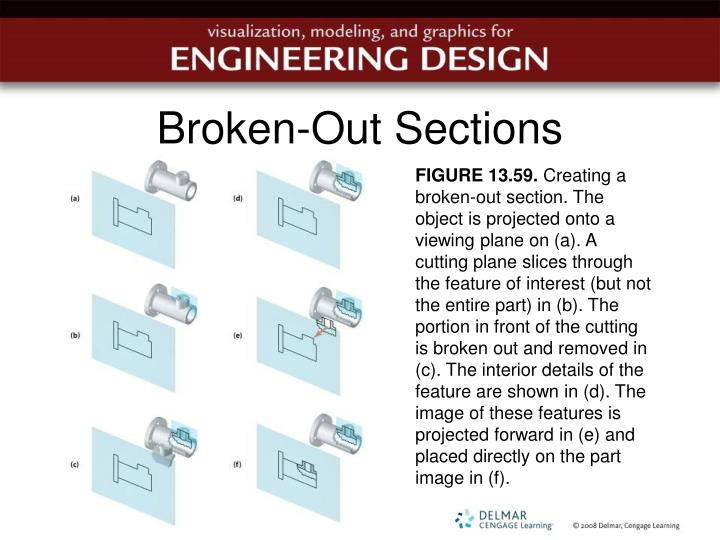 Broken-Out Sections