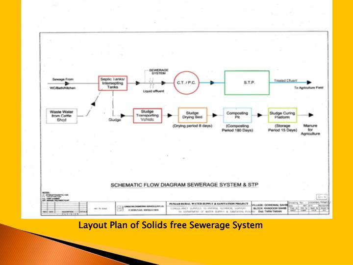 Layout Plan of Solids free Sewerage System