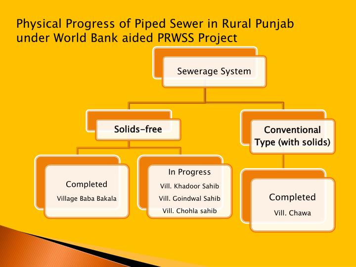 Physical Progress of Piped Sewer in Rural Punjab