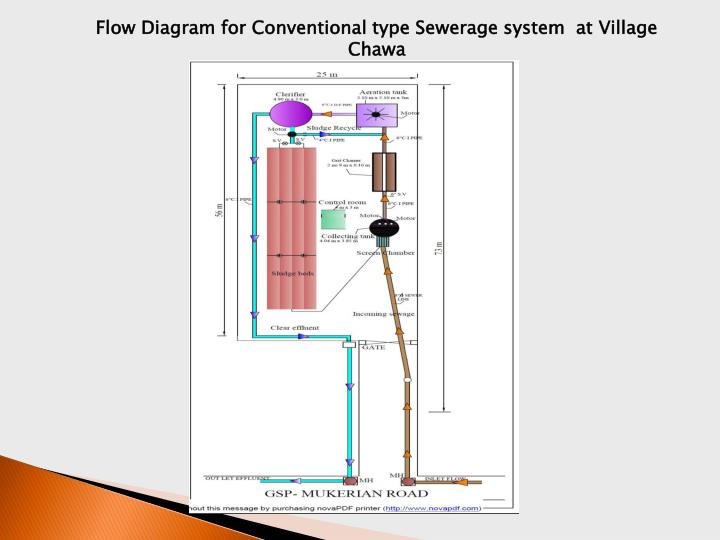 Flow Diagram for Conventional type Sewerage system  at Village Chawa