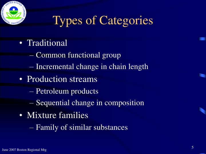 Types of Categories