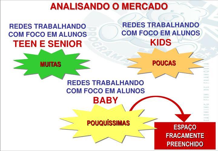 ANALISANDO O MERCADO