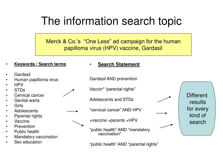 The information search topic
