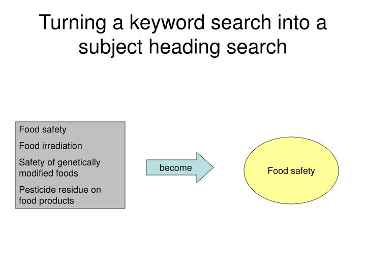Turning a keyword search into a subject heading search