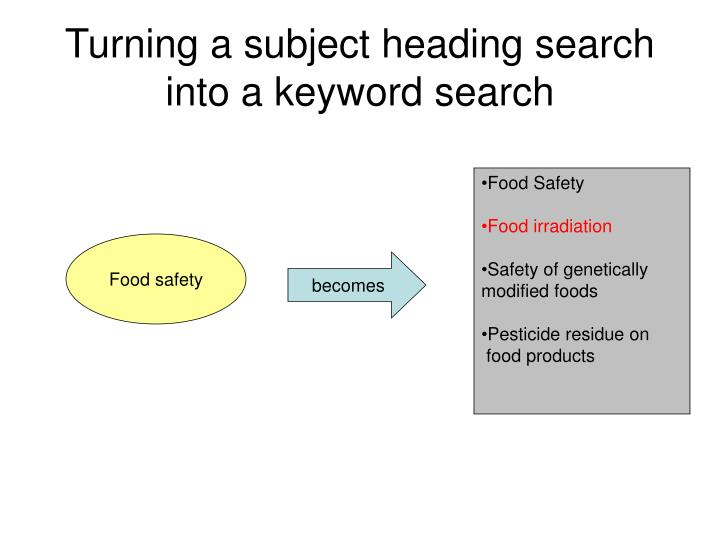 Turning a subject heading search into a keyword search