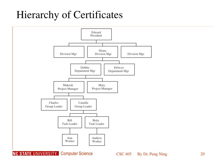 Hierarchy of Certificates