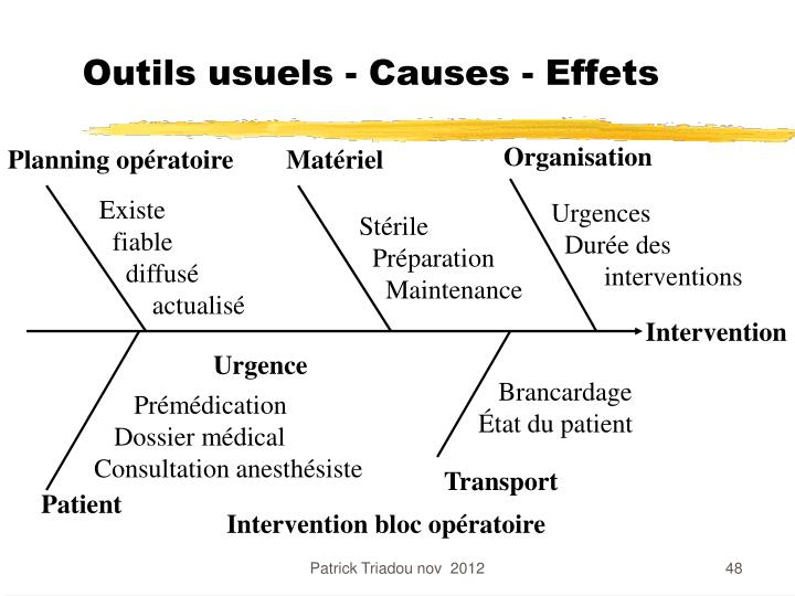 Outils usuels - Causes - Effets