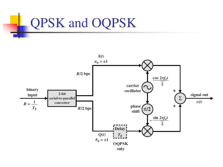 QPSK and OQPSK