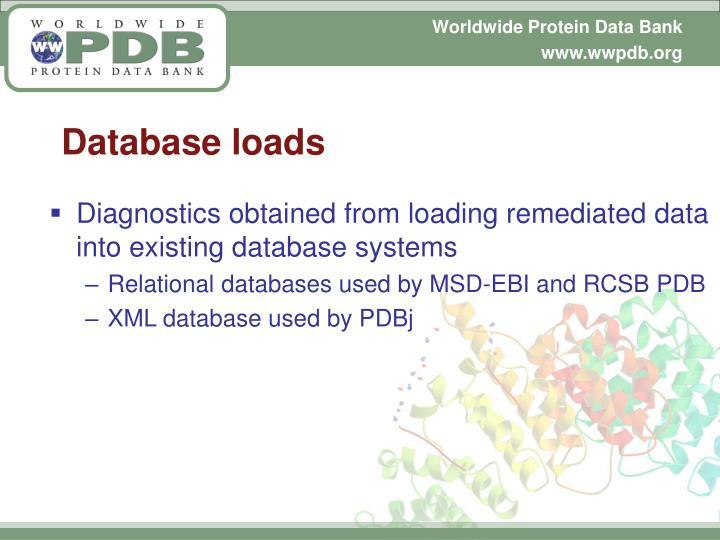 Database loads