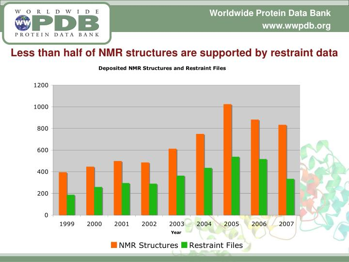 Less than half of NMR structures are supported by restraint data
