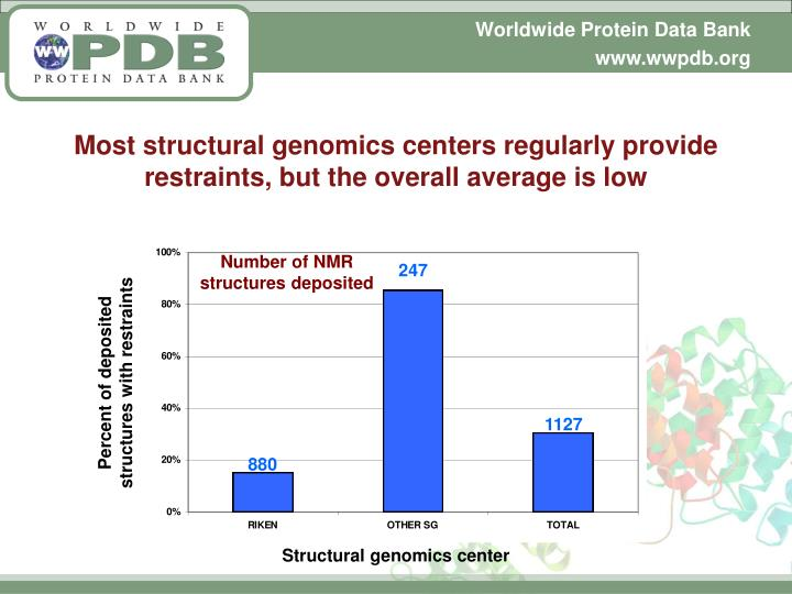 Most structural genomics centers regularly provide restraints, but the overall average is low