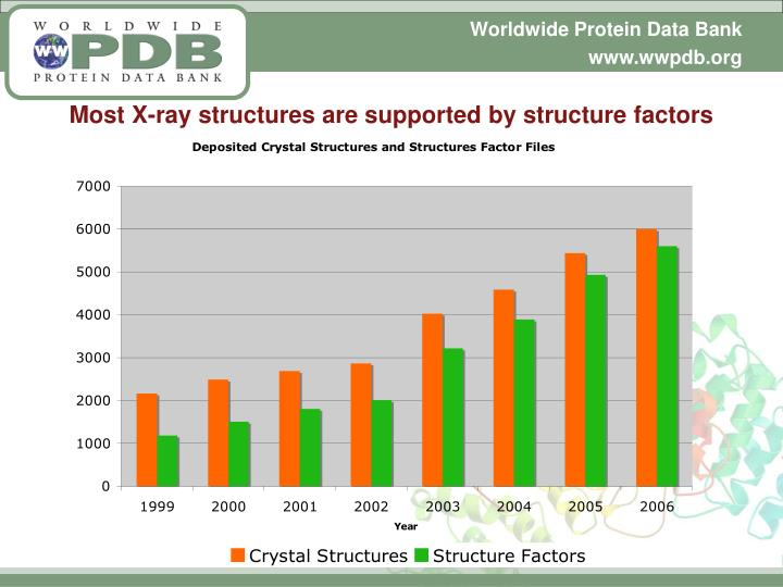 Most X-ray structures are supported by structure factors