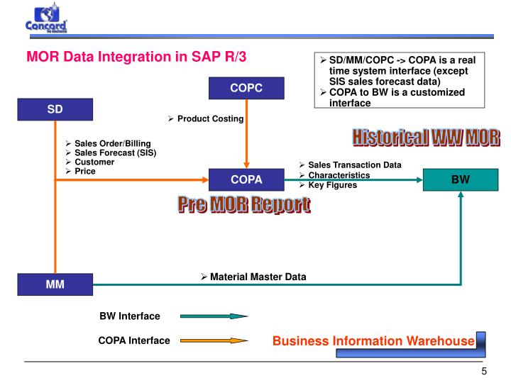 MOR Data Integration in SAP R/3