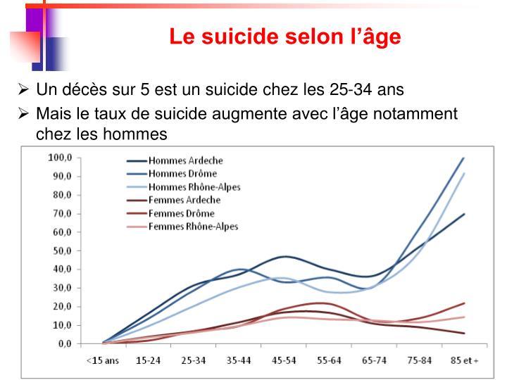 Le suicide selon l'âge