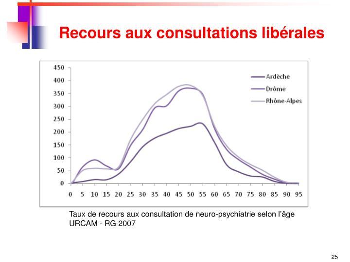 Recours aux consultations libérales