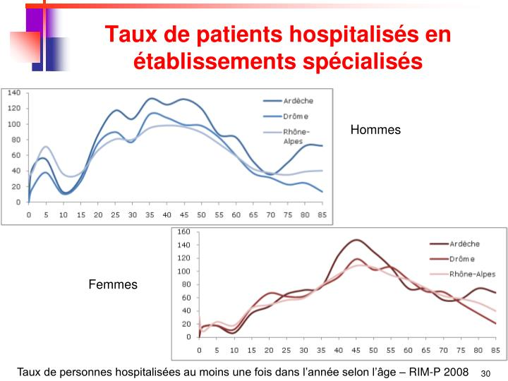Taux de patients hospitalisés en établissements spécialisés