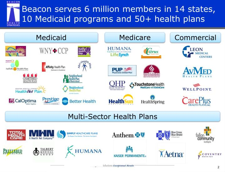 Beacon serves 6 million members in 14 states 10 medicaid programs and 50 health plans