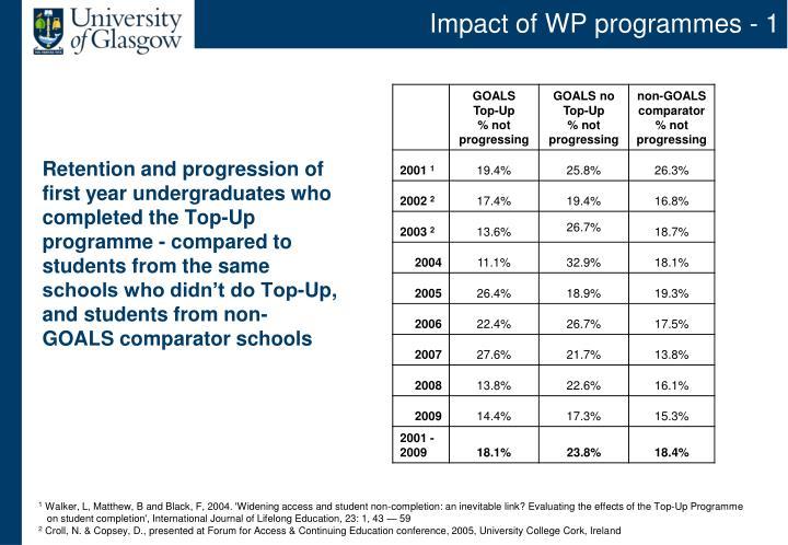 Impact of WP programmes - 1