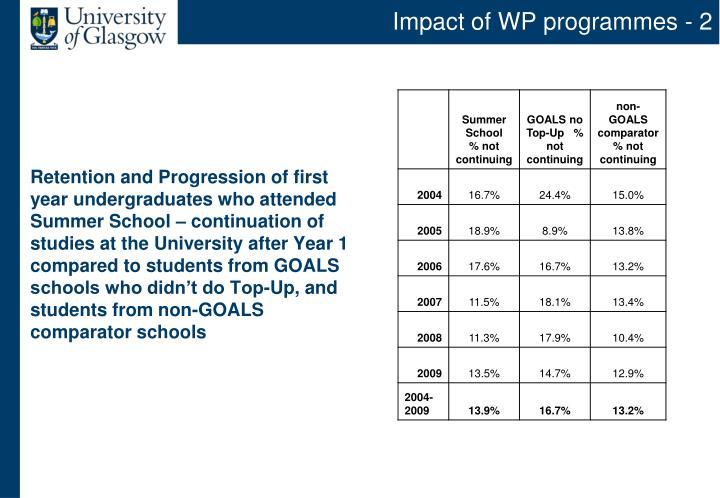 Impact of WP programmes - 2