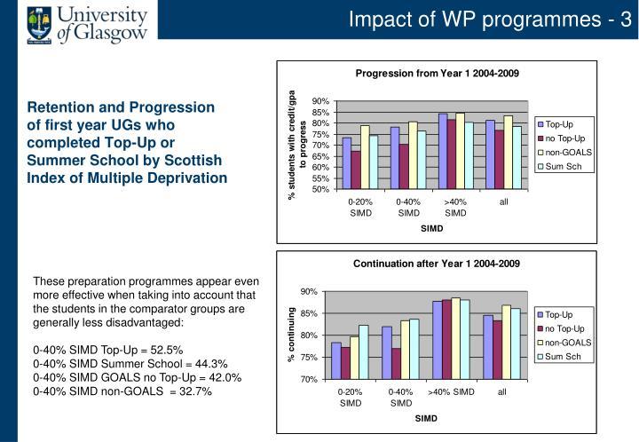 Impact of WP programmes - 3