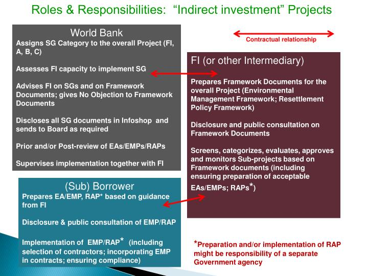 "Roles & Responsibilities:  ""Indirect investment"" Projects"