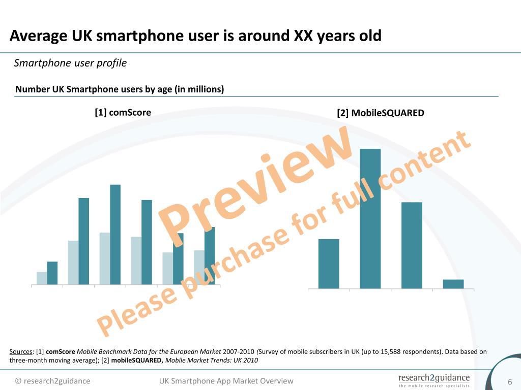 Average UK smartphone user is around XX years old