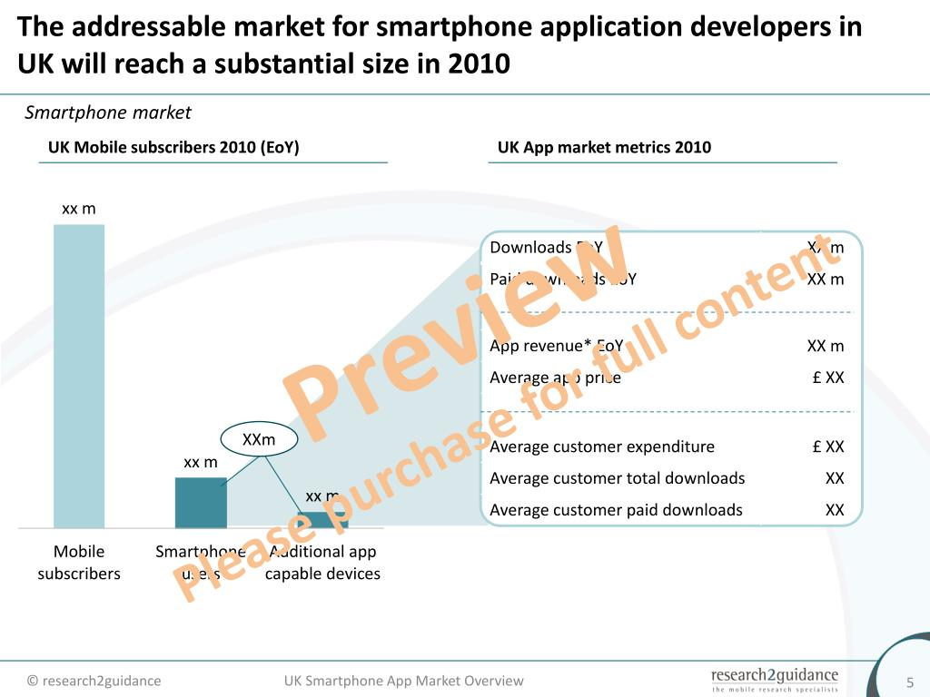 The addressable market for smartphone application developers in