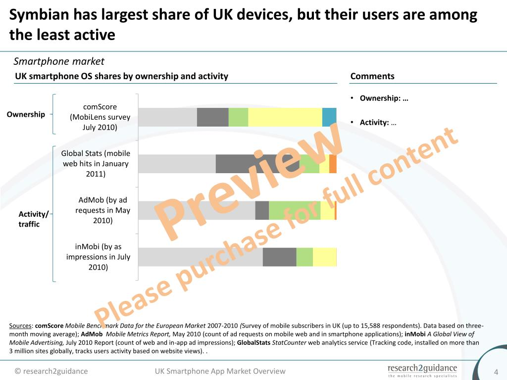 Symbian has largest share of UK devices, but their users are among the least active