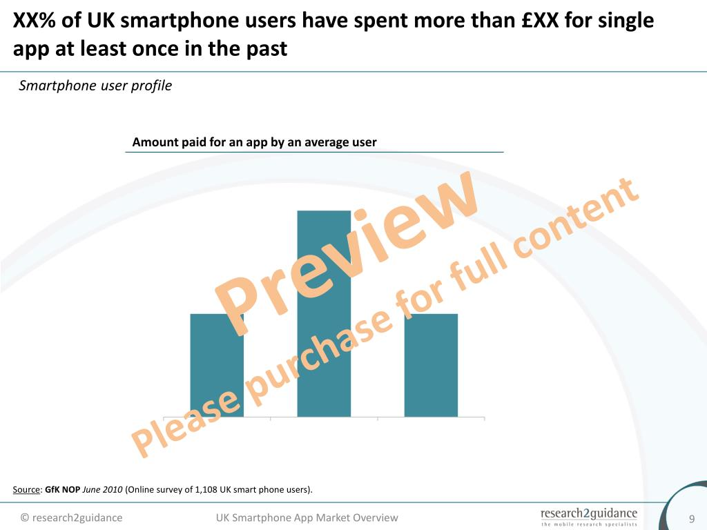 XX% of UK smartphone users have spent more