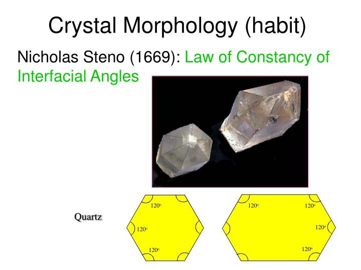 Crystal Morphology (habit)