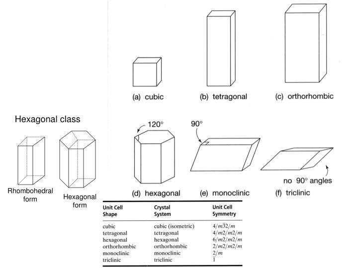 Hexagonal class