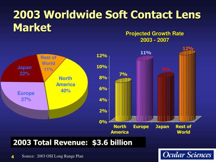 2003 Worldwide Soft Contact Lens Market