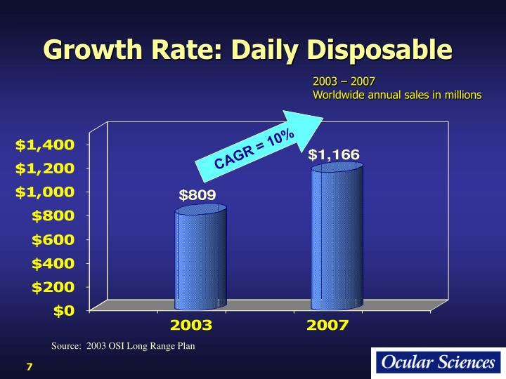 Growth Rate: Daily Disposable