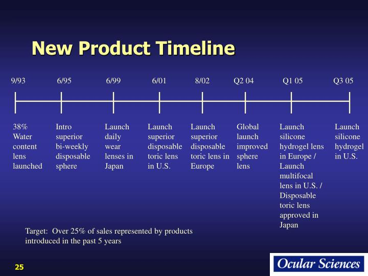 New Product Timeline